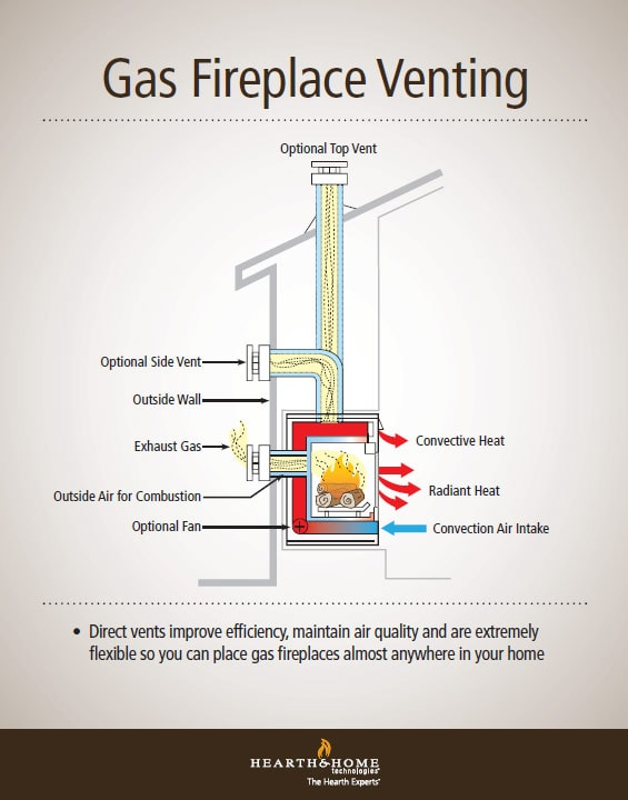Direct Vent Gas Fireplace Venting Explained | Quadra-Fire Blog