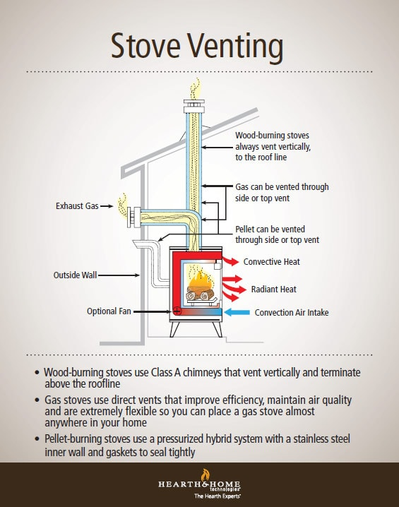 Demystifying Wood, Gas and Pellet Stove Venting | Quadra-Fire Blog